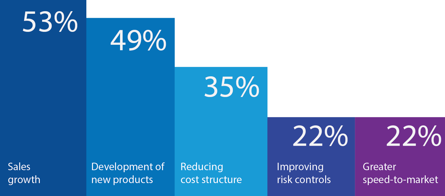 Developing new products ranks higher than reducing costs