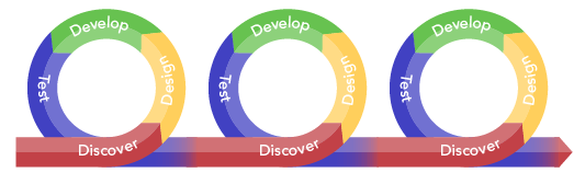 Smart PPM Software - Phase Gate Process Project Management - Agile development loops
