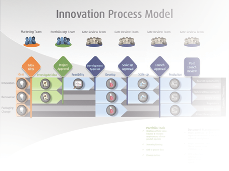 Other PPM Services - Innovation Consultants - Innovation Process Design