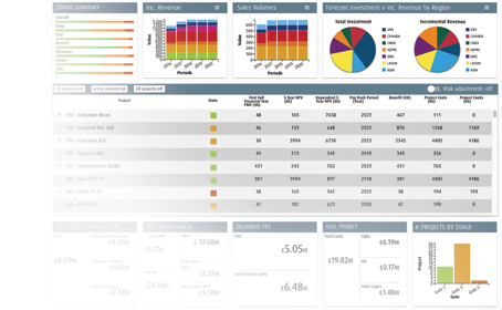 Smart PPM Software - Project Portfolio Management - portfolio dashboard innovation projects
