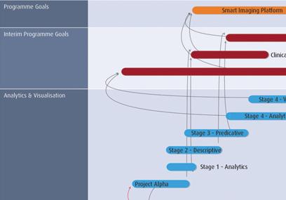Smart PPM Software - Strategic Planning Project Portfolio - Roadmap Strategy example