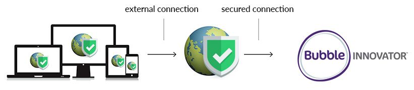 Smart PPM Software - Phase Gate Process Project Management - SaaS secure connection example