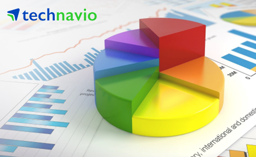 Technavio Global Project Portfolio Management Software Market Report cover - Best PPM software 2017-2018-2019-2020-2021