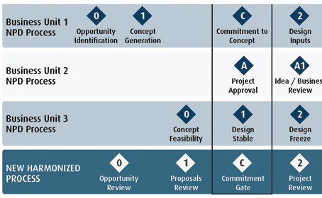 harmonized stage / phase gate process for med tech and medical device development companies - harmonizing your NPD process after M&A (mergers and acquisitions)