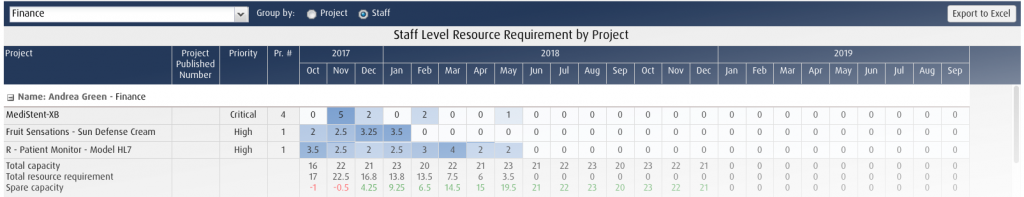 project portfolio management resource requirement by project - example