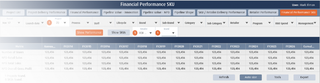 example overview financial performance sku level project portfolio management software ppm cpg consumer packaged goods (CPG / FMCG)