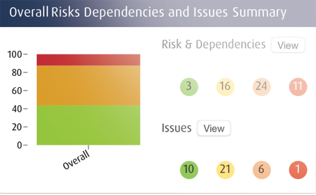 Example of risks dependencies and issues register - Strategic planning project portfolio management software