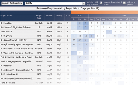 Example of resource requirements dashboard - project portfolio management software